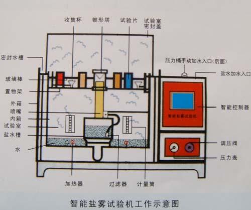 空调箱结构图